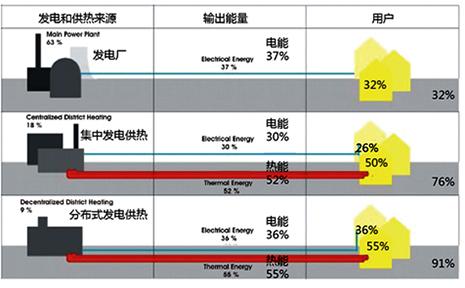 经济效益_... 生活垃圾处理经济效益分析